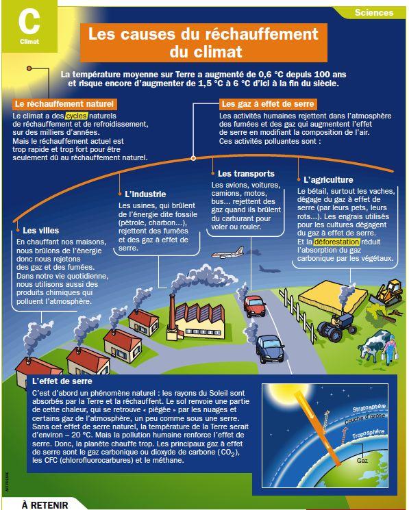 Fiche exposés : Les causes du réchauffement du climat