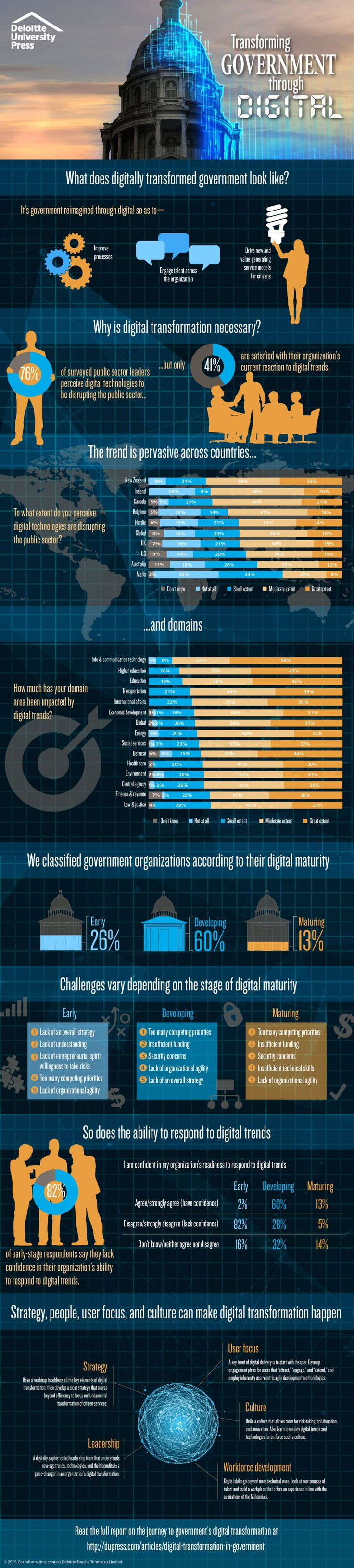 infographic Digital transformation in government