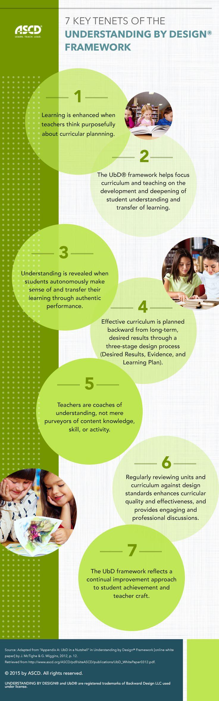 7 Key Tenets of Understanding by Design® Framework.