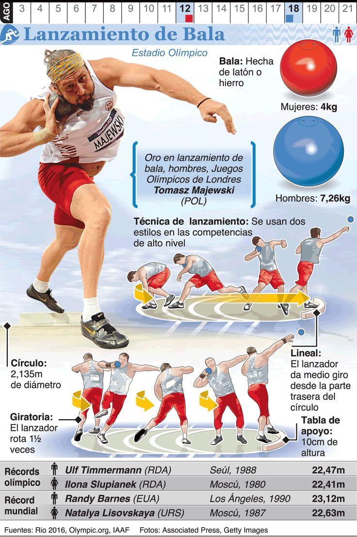 Infografía: Lanzamiento de peso en los Juegos de Río 2016                                                                                                                                                                                 Más