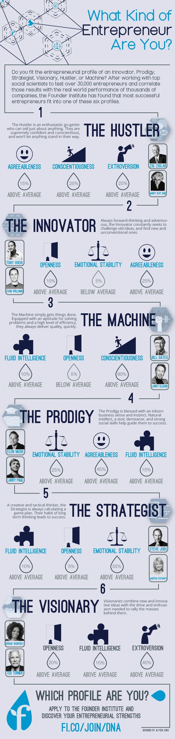 Hustler, Prodigy or Visionary? What Kind of #Entrepreneur Are You? (Infographic)