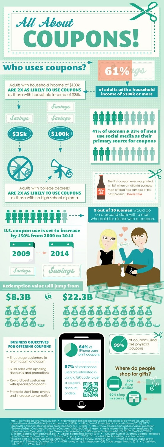 Couponing Infographic    http://www.LocalPlaceXpo.com