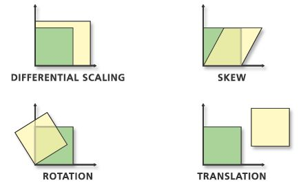 An affine transformation can differentially scale the data, skew it, rotate it, and translate it. The graphic illustrates the four possible changes.