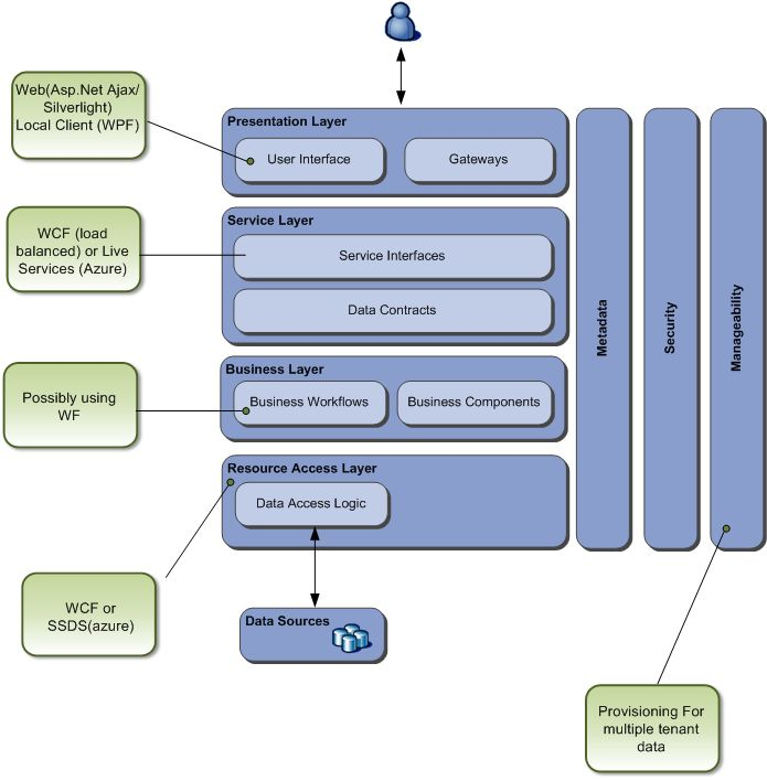 software architecture diagram check out mountain laurel handrails at httpawoodrailingcom - It Diagram Software