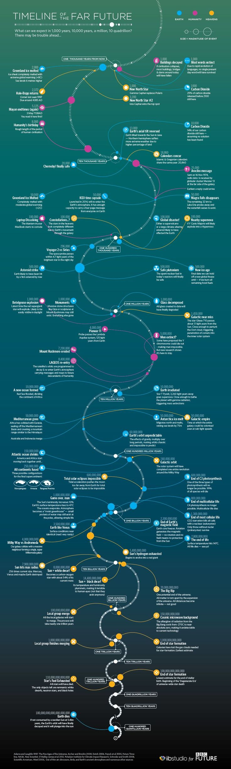 The BBC future timeline infographic is