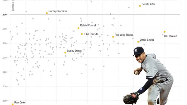 Derek Jeter not only has one of the highest batting averages among his peers, but also has shown extraordinary longevity.