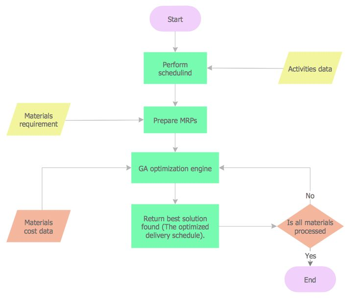 Accounting Flowchart Template Material Requisition Flowchart