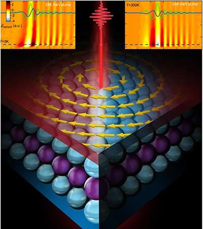 Laser Pulses Tunes Topological Materials for Spintronics and Quantum Computing