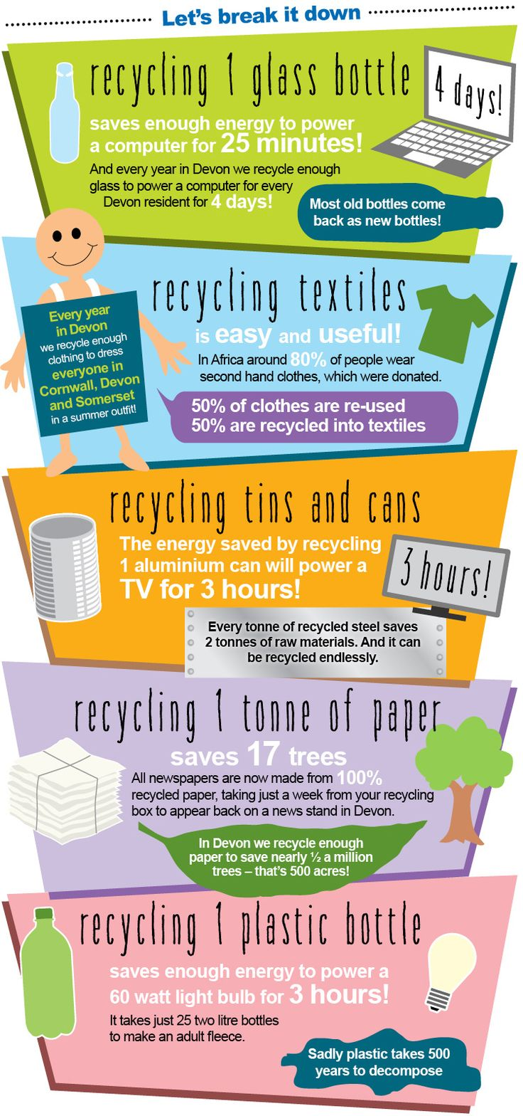 Some facts about recycling. #infographic