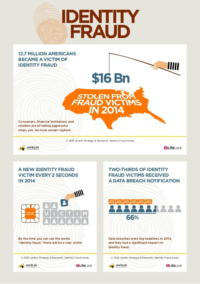 IDENTITY FRAUD © 2015 Javelin Strategy & Research, Identity Fraud Study 12.7 MILLION AMERICANS BECAME A VICTIM OF IDENTITY...