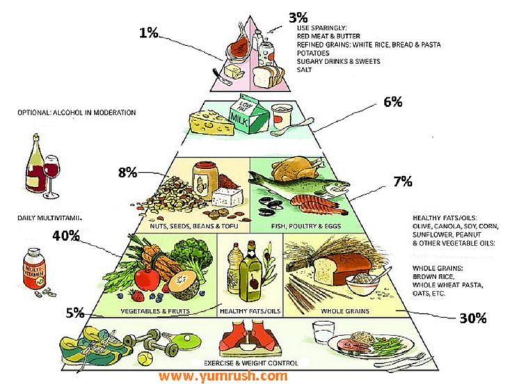 """The Healthy Eating Pyramid has a picture of """"Daily Exercise and Weight Control"""" on its base, showing that these two related elements strongly influence your chances of staying healthy. They also affect what you eat and how your food affects you. www.yumrush.com"""