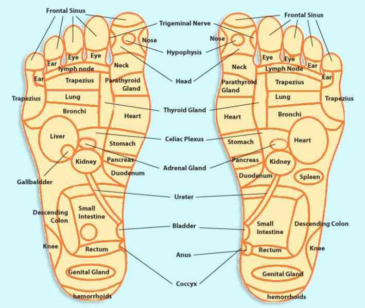 27+ Foot massage for migraine trends