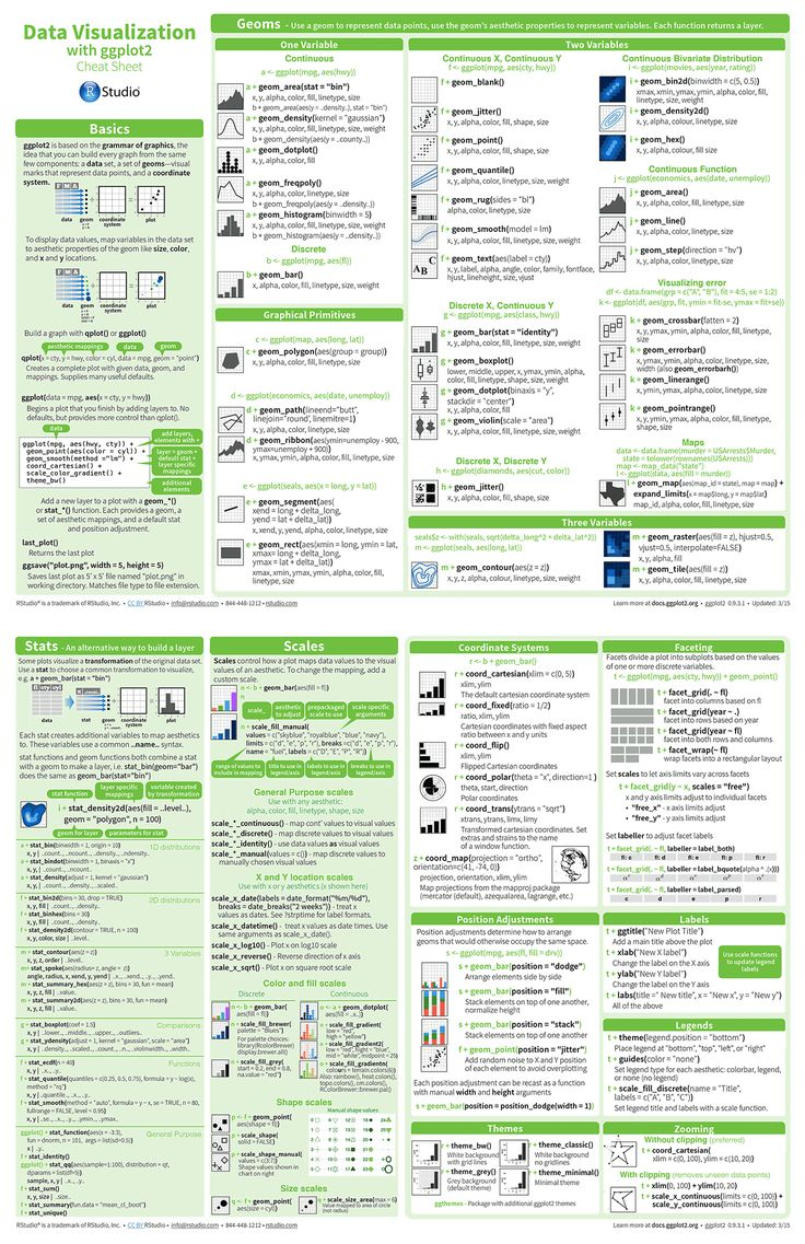 science cheat sheet Well, it is not a cheat sheet, but might contain pointers to some cheat sheets: okulbilisim/awesome-datascience is an open source datascience repository to learn.