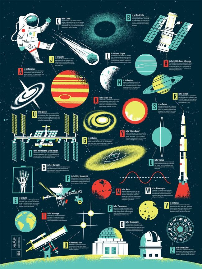 In collaboration with 55 Hi's we created this Space Alphabet poster that not only pairs each letter with intergalactic goodness like quasars, black holes and rockets, but also with neat space facts. All illustration work was done by us, and the layout design by 55 Hi's. All copy was written by Jordan Wittlich.  This poster is an 18×24, 4-color, Limited Edition Screenprint on thick Midnight Blue paper. Each one is hand numbered in an edition of 500.