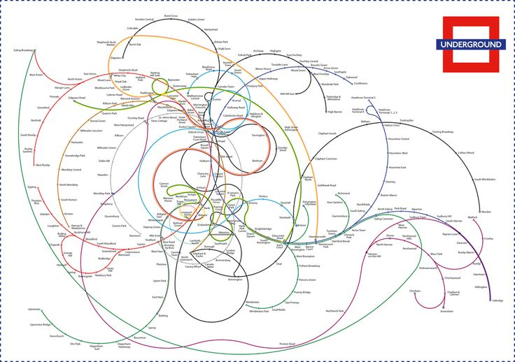 The spiral tube map (spirals out from the most densely connected station)