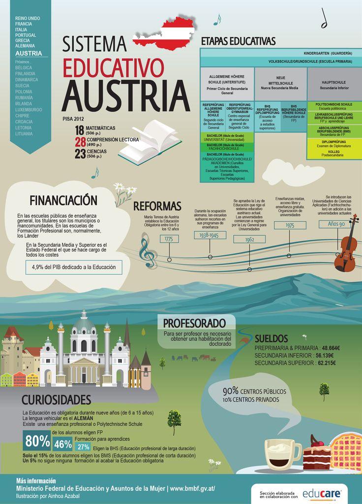 el sistema educativo de Austria. Infografía: Ainhoa Azabal