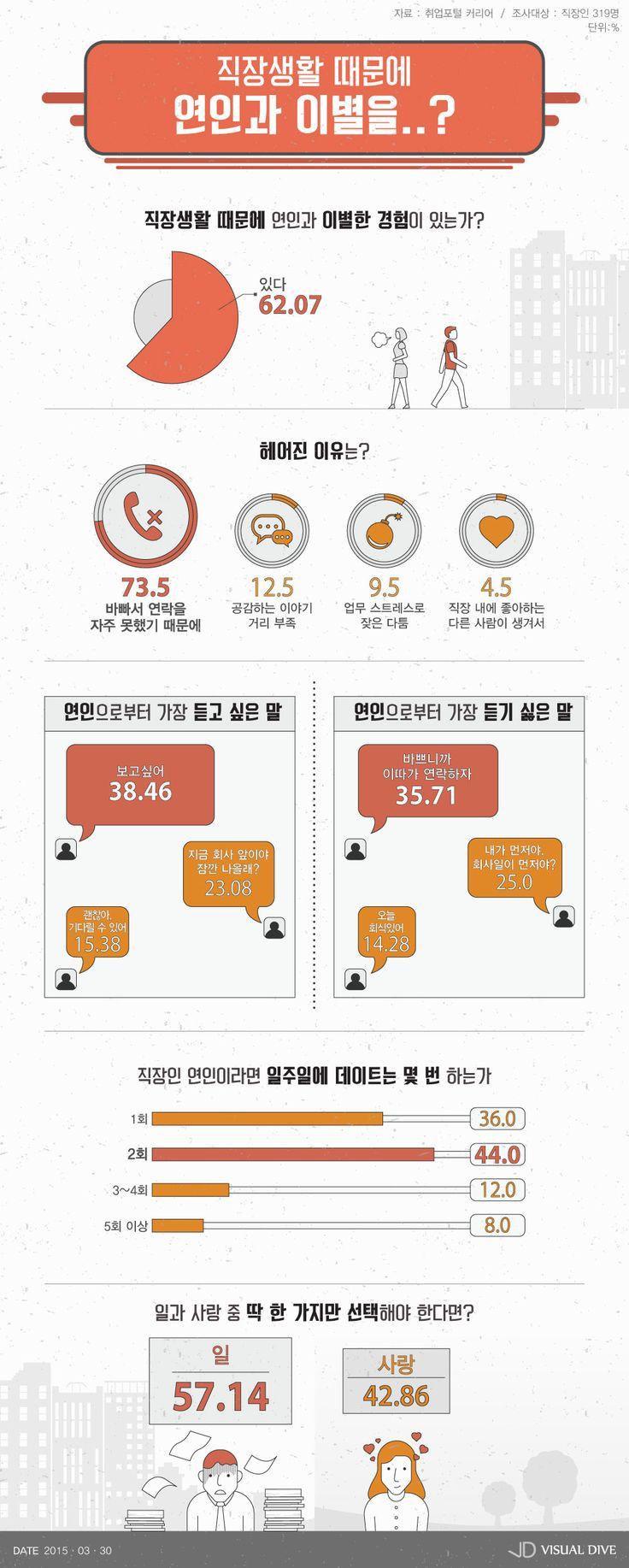 """직장인 60% 이상 """"바쁜 직장생활 때문에 이별한 적 있다"""" [인포그래픽] #parting / #Infographic ⓒ 비주얼다이브 무단 복사·전재·재배포 금지"""