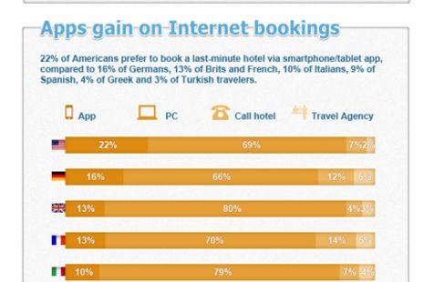 How do you book a hotel room? #trivago