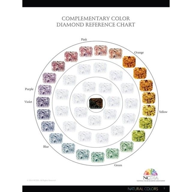 Complementary Color Diamond Reference Chart - by Natural Color - diamond chart