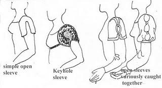 Types of sleeves in the Regency era