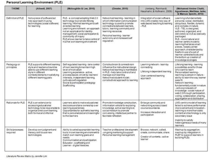 Synthesis Matrix for literature review Research writing