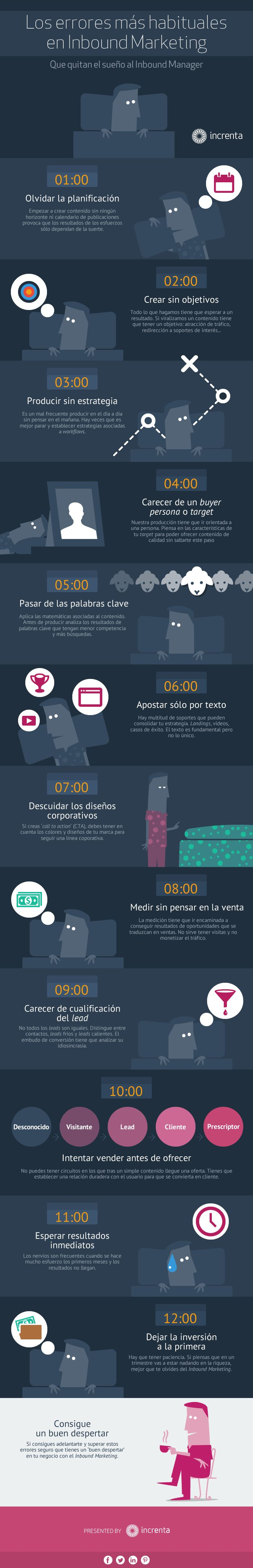Los errores más habituales del Inbound Marketing #infografia #infographic #marketing