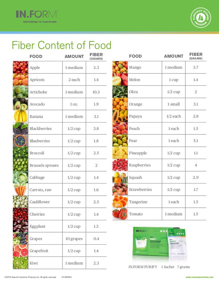 How much fiber is in one serving of your favorite fruit or vegetable? We've listed the fiber content in one serving of over 25 fruits and vegetables. Find the #fiber content here: