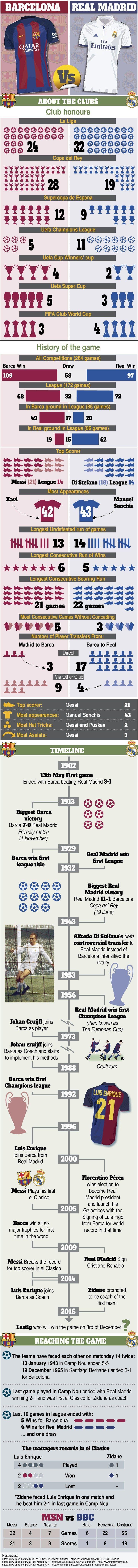 infographic: El Clasico Barcelona vs Real Madrid www.mysoccerhq.com
