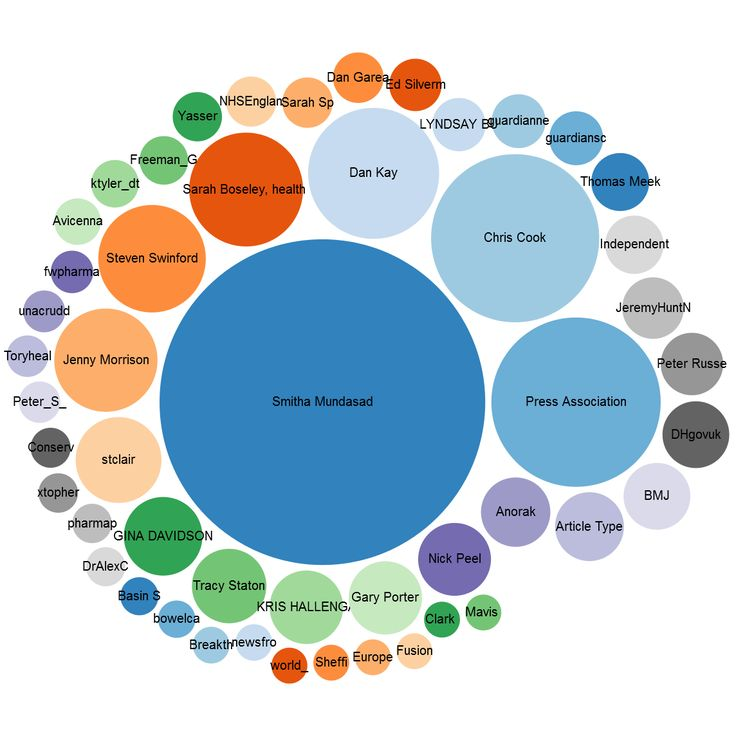 Top influencers measured by visibility between 28 August - 2nd September 2014. Smitha Mundasad, journalist at the BBC, was the top influencer in relation to the Cancer Drugs Fund announcement.