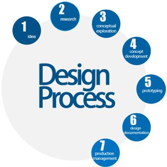New process design for riordan