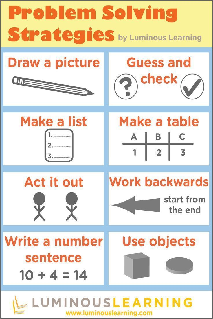 Sign Up To Receive A Free Copy Of Our Problem Solving Poster How Problem Solving Strategies Math Problem Solving Strategies Problem Solving Strategies Poster