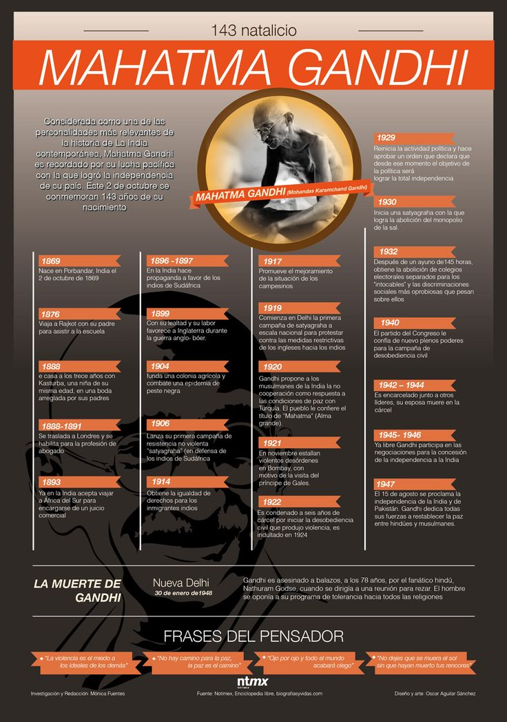 Mahatma Gandhi #infografia