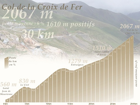 Col de la Croix de Fer (2067 m) profile