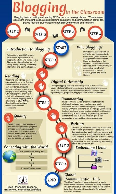 Blogging in the Classroom: A few months ago Educational Technology and Mobile Learning posted a detailed guide on how Teachers can Use Blogging in Education.