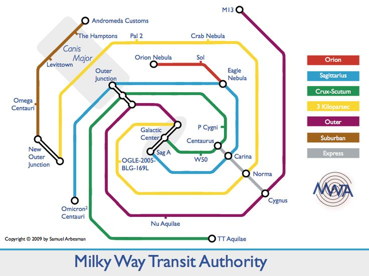 Samuel Arbesman, a Harvard postdoctoral fellow in computational sociology, has created The Milky Way Transit Authority — a brilliantly simplified map of the Milky Way displaying the complex interconnections of our galaxy in a digestible way.