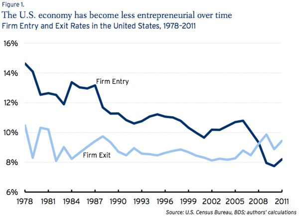 A study released this week by the Brookings Institution illustrates that American entrepreneurship is at its lowest point in three decades. And for the first time since the study's inception, American businesses are being destroyed faster than they are created.