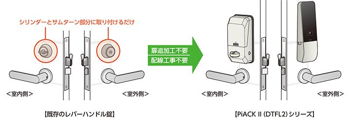 電池式電動サムターンユニット Piack Ii 美和ロック 防犯 鍵