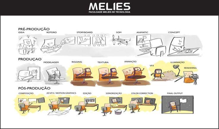 Processo de Produção de um Filme de Animação Digital | THECAB - The Concept Art Blog