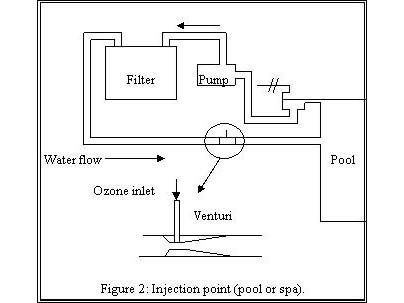 2c60566533892b2a96b42620e7b7e1b1 25 unique ozone generator ideas on pinterest water purification  at fashall.co