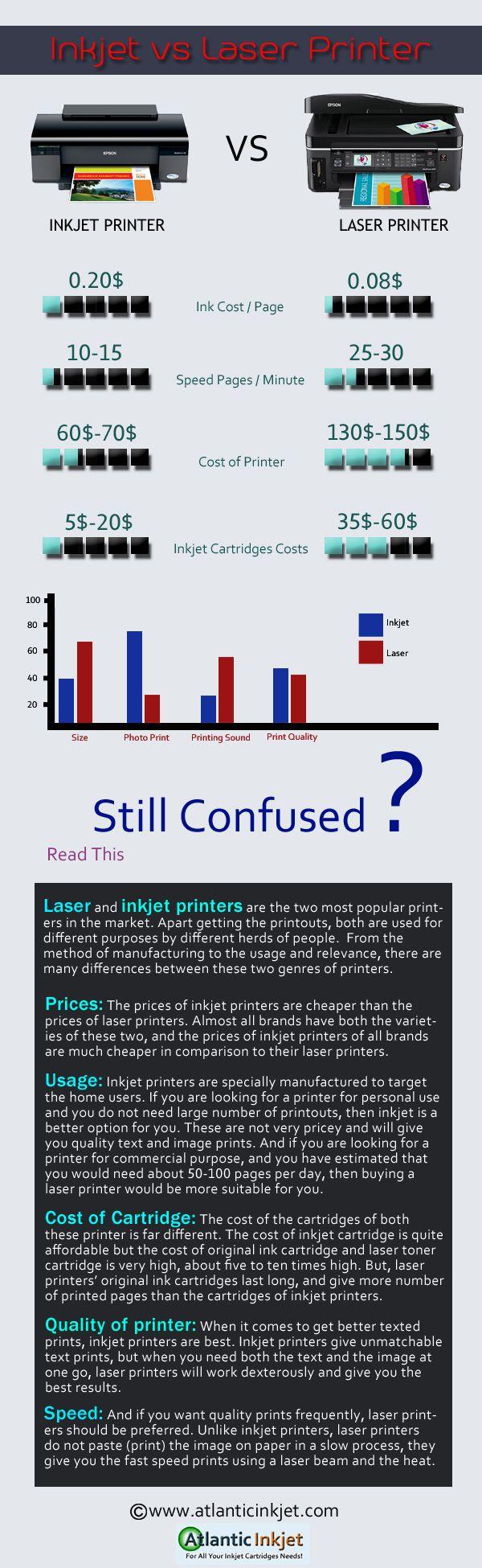 Color printing inkjet vs laser - Cool Info Graphic On Inkjet Printer Vs Laser Printer Check Out Our Blog Infographic