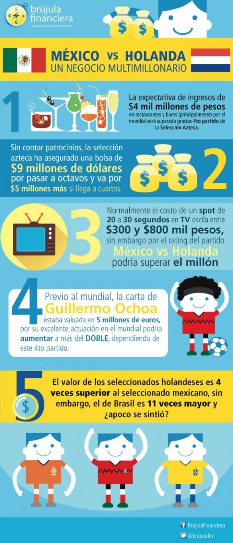 El partido México vs Holanda fue un negocio multimillonario.3