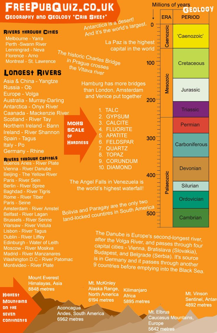 quiz geology and geography fact card on rivers mountains moh s scale and geological periods