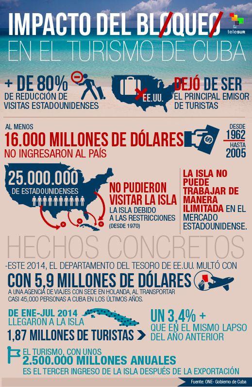 Impacto del bloqueo en el turismo de Cuba