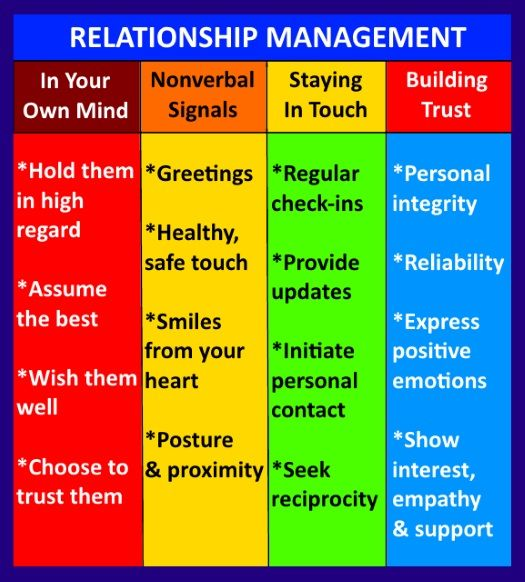 relationship and trust building