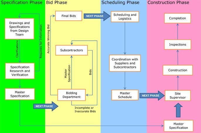 Bidding Process Flowchart