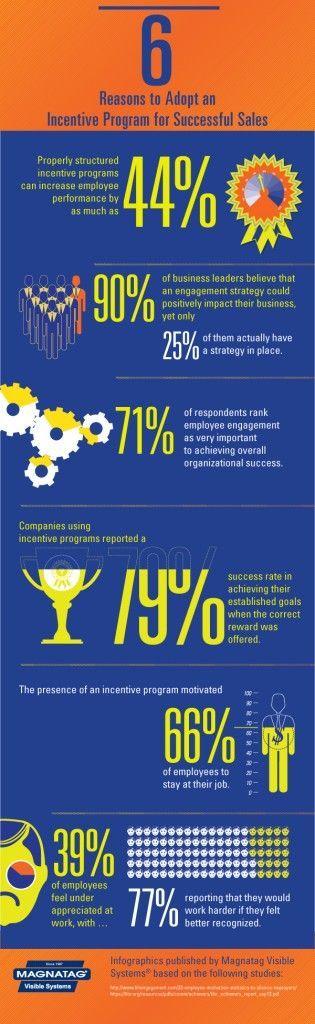 104 best infographics images on pinterest charts graph Best practices sales incentive plan design