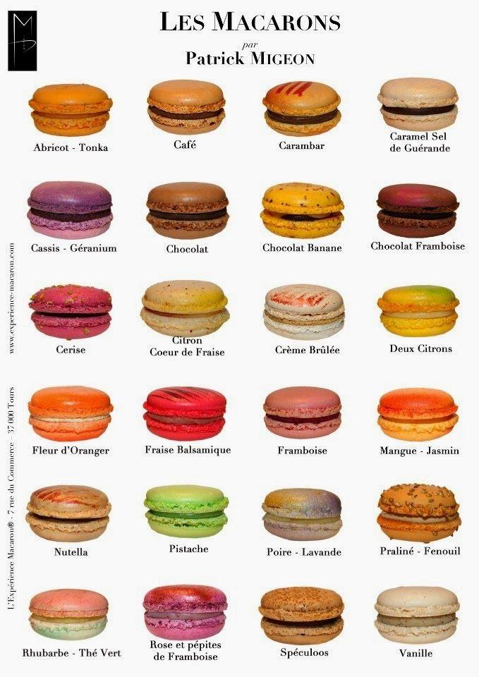 BLOG DE FRANCÉS DE LA E.S.O. (A1): Le macaron: l'emblême de la pâtisserie française
