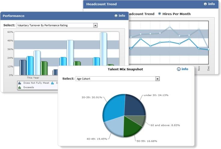 OnDemand HR Metrics & Dashboard Technology solutions