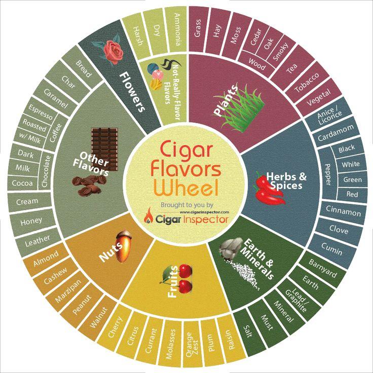 Cigar Tasting Tips - Flavor Wheel