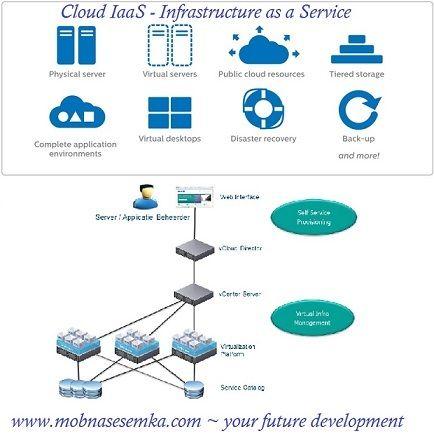 Pemakaian infrastruktur IT sesuai kebutuhan merupakan arti IaaS secara umum. Pengertian IaaS masih termasuk pada sistem cloud, simak selengkapnya disini.